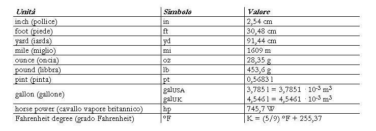 Sistema internazionale delle unit di misura for Scala dei metri quadrati